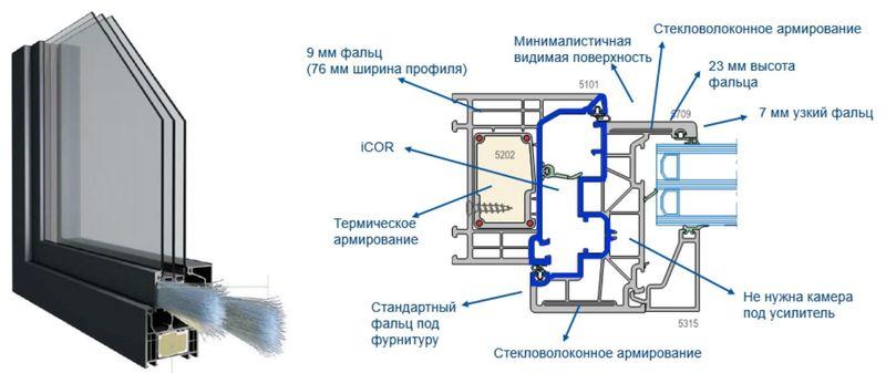 Система Elegant с технологиями ThermoFibra и Forthex на платформе iCOR